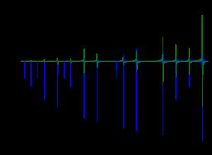 Landau's Formula
